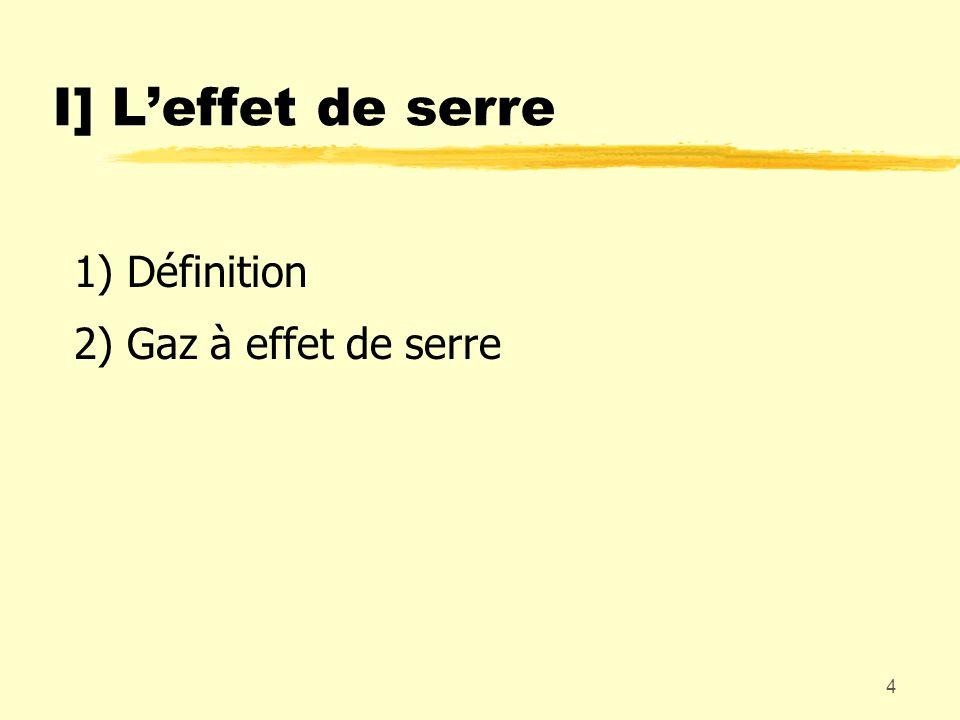I] L'effet de serre 1) Définition 2) Gaz à effet de serre